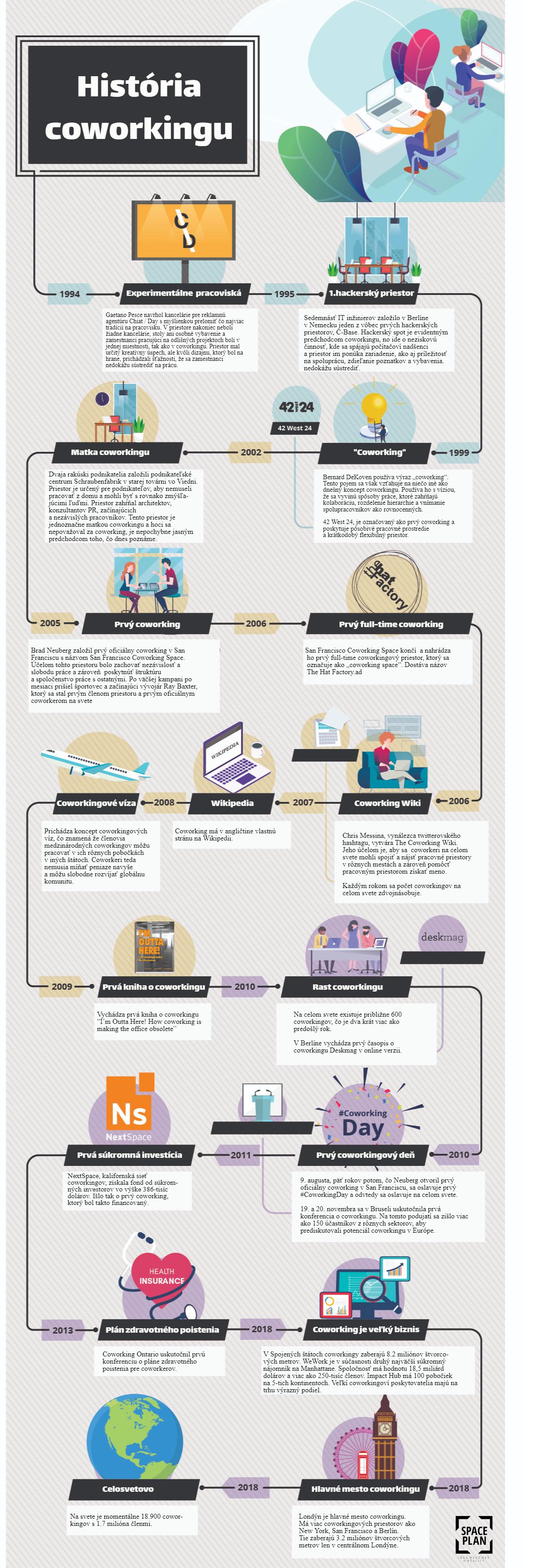 infografika vyvoj coworkingov ako sa vyvijal coworking